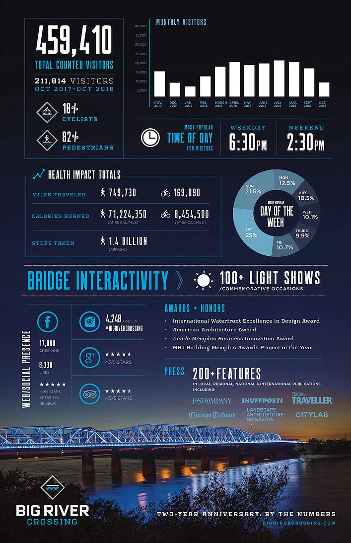 Big River Crossing Visitors infographic (JPG)