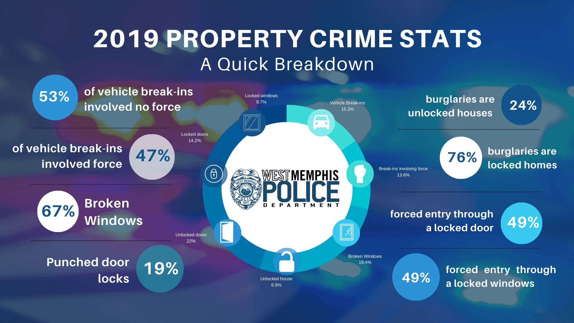 2019West Memphis Police Department Property stats Presentation